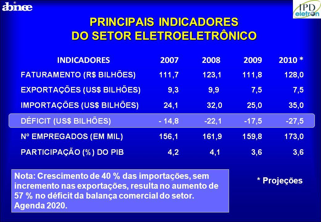 PRINCIPAIS INDICADORES DO SETOR ELETROELETRÔNICO