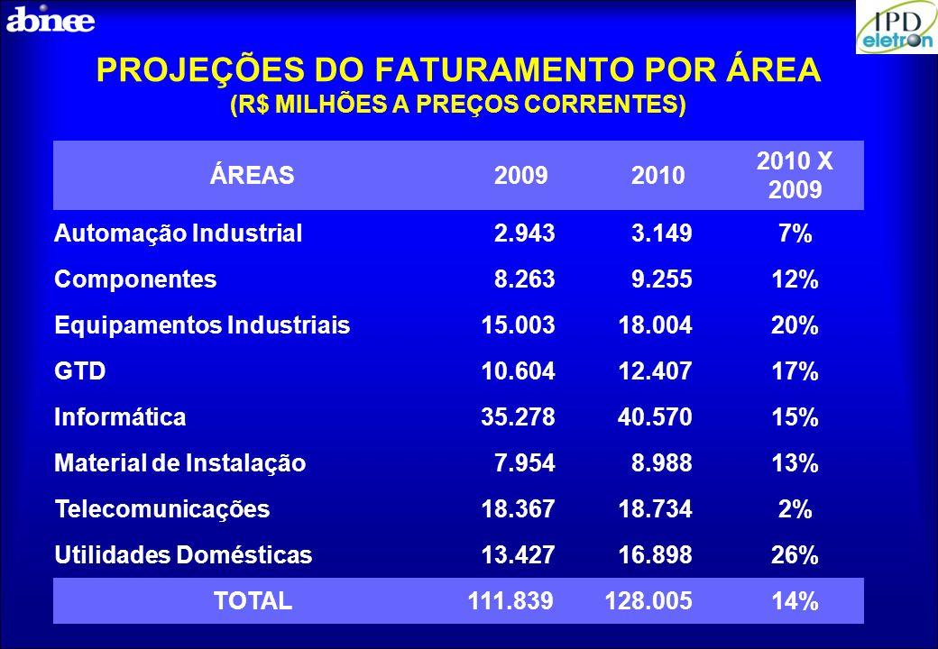 PROJEÇÕES DO FATURAMENTO POR ÁREA (R$ MILHÕES A PREÇOS CORRENTES)