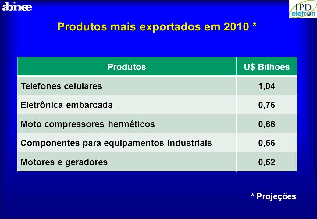 Produtos mais exportados em 2010 *