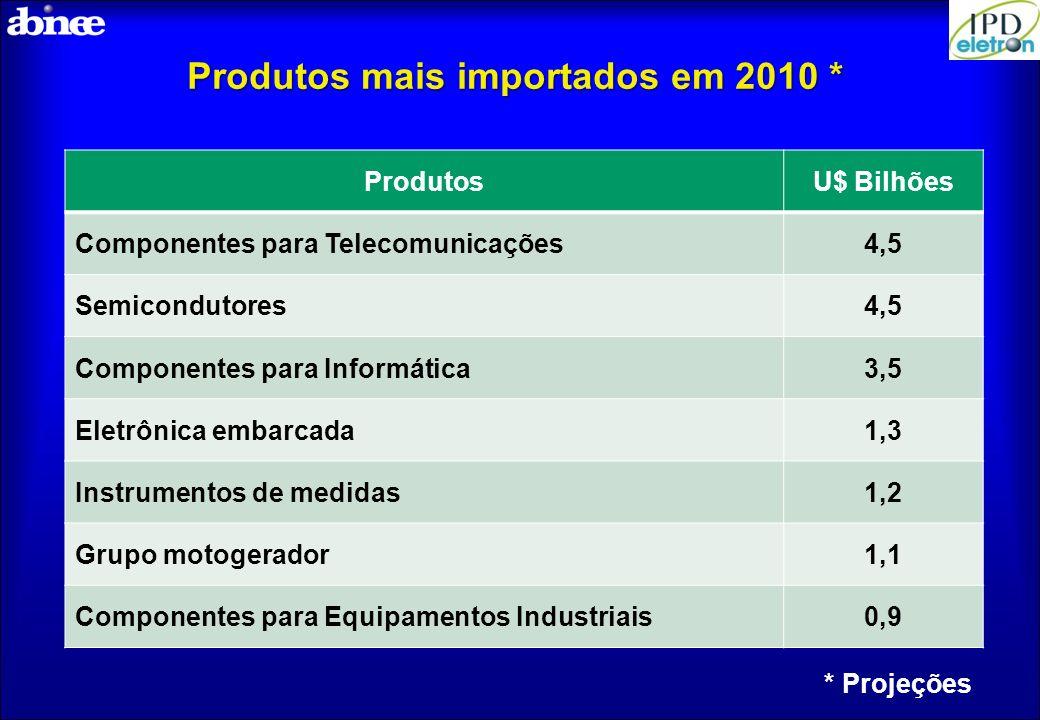 Produtos mais importados em 2010 *