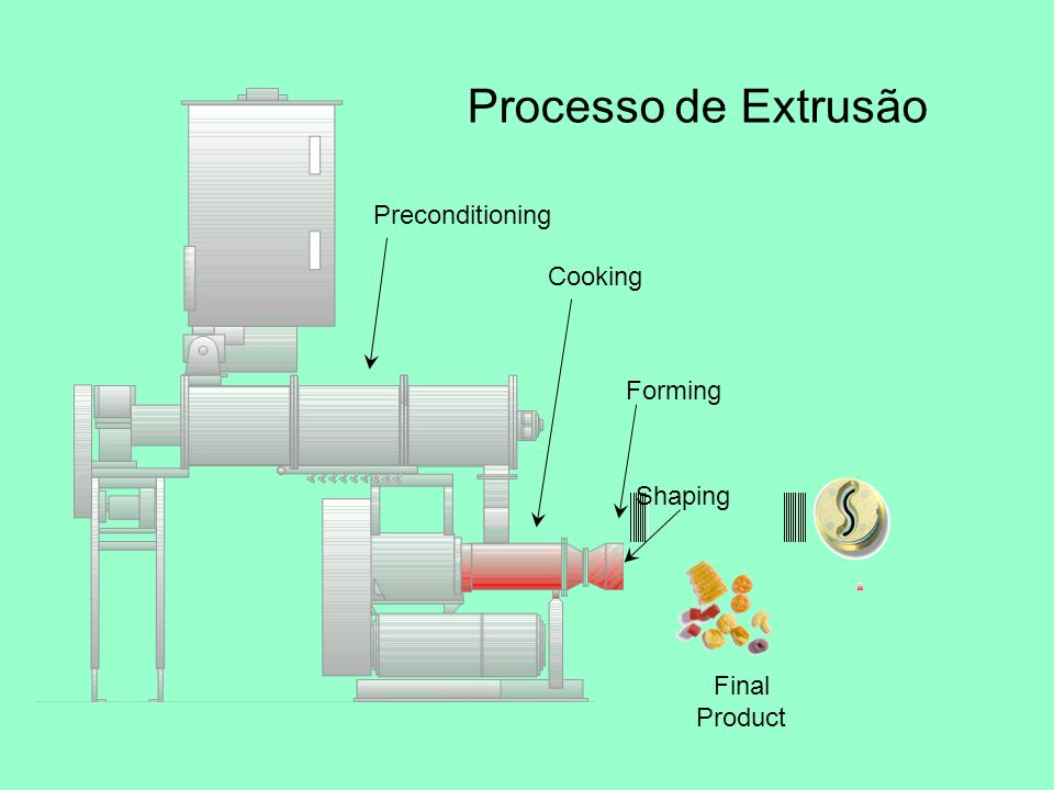 Processo de Extrusão Preconditioning Cooking Forming Shaping Final