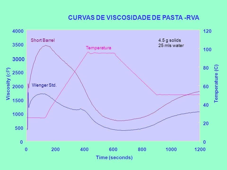 CURVAS DE VISCOSIDADE DE PASTA -RVA