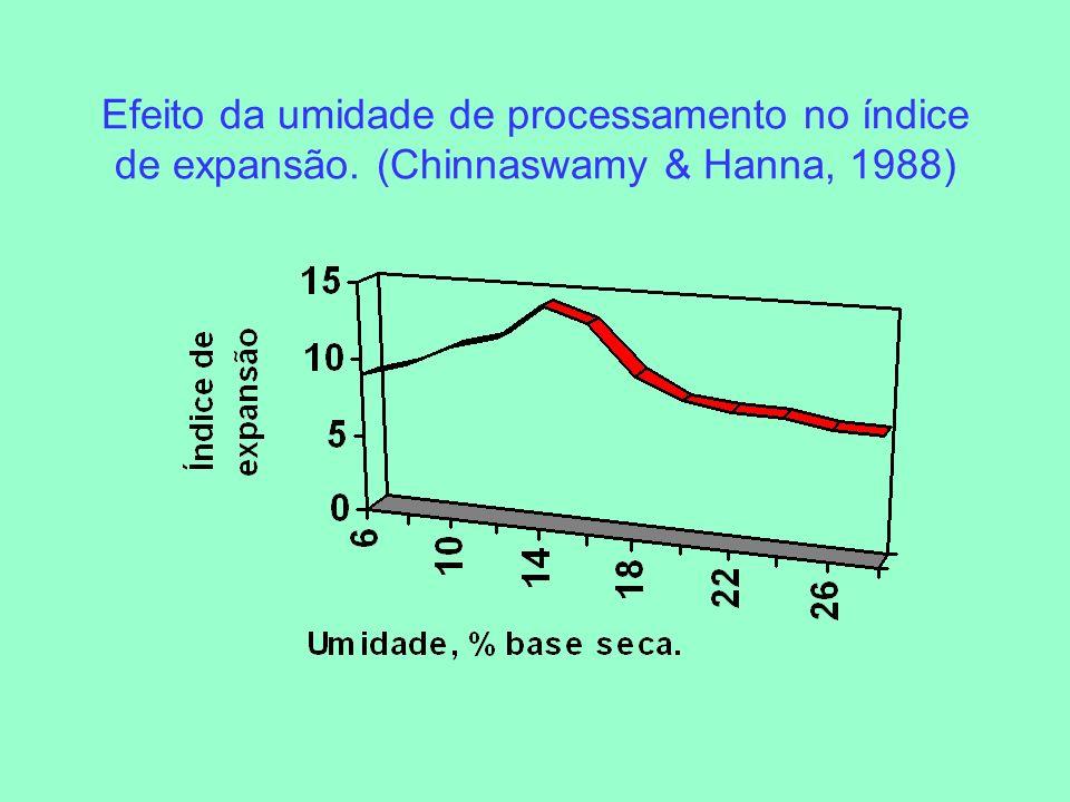 Efeito da umidade de processamento no índice de expansão