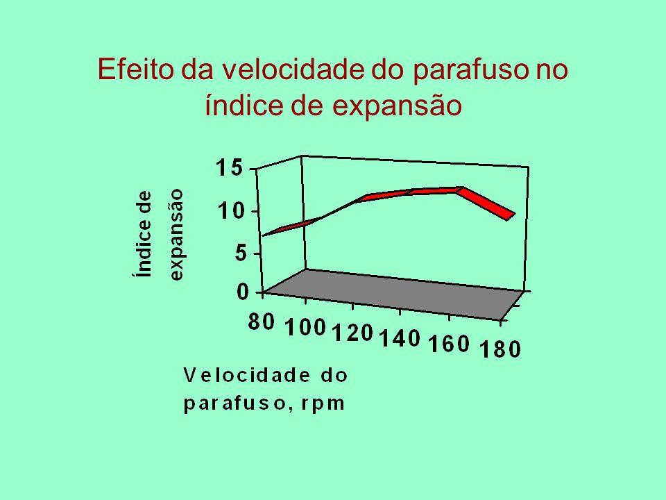 Efeito da velocidade do parafuso no índice de expansão