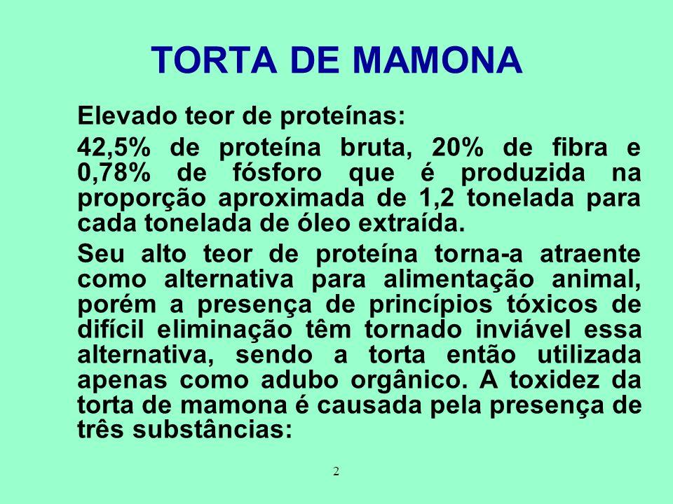 TORTA DE MAMONA Elevado teor de proteínas: