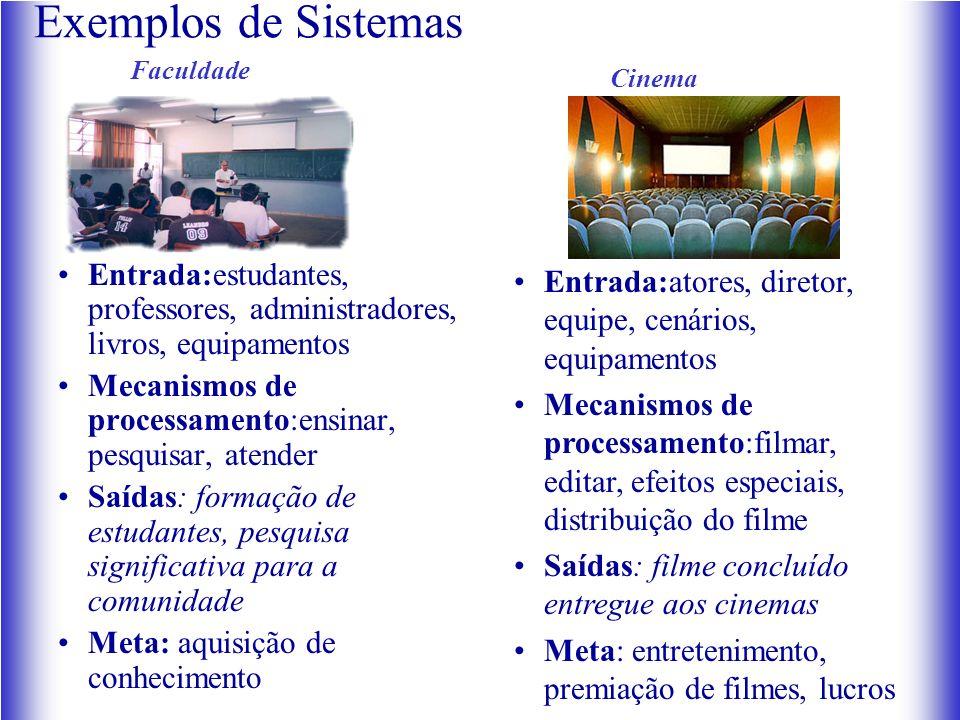 Exemplos de Sistemas Faculdade. Cinema. Entrada:estudantes, professores, administradores, livros, equipamentos.