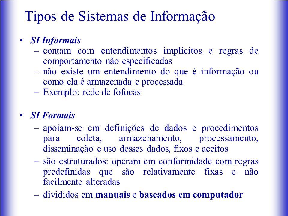 Tipos de Sistemas de Informação