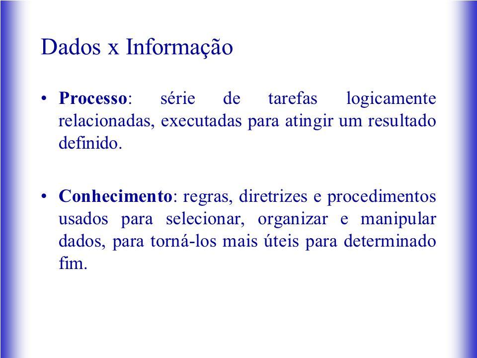 Dados x Informação Processo: série de tarefas logicamente relacionadas, executadas para atingir um resultado definido.