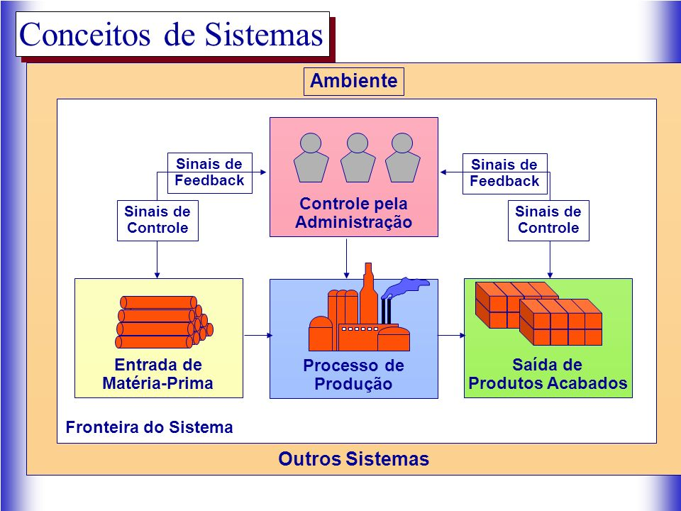 Conceitos de Sistemas Ambiente Outros Sistemas Controle pela