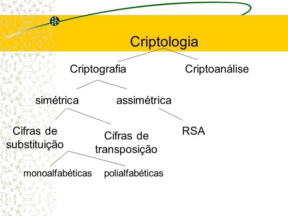 Criptologia Criptografia Criptoanálise simétrica assimétrica