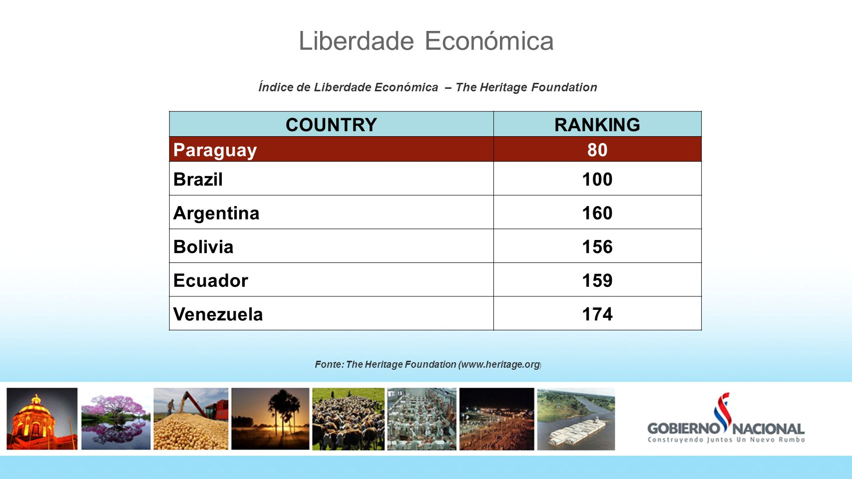Liberdade Económica COUNTRY RANKING Paraguay 80 Brazil 100 Argentina