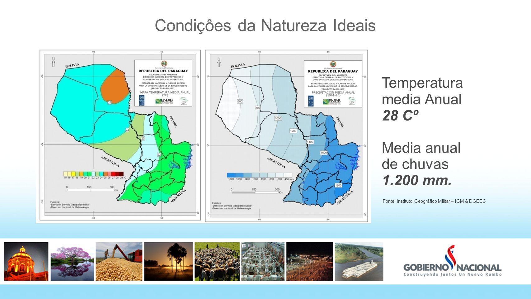Condiçôes da Natureza Ideais