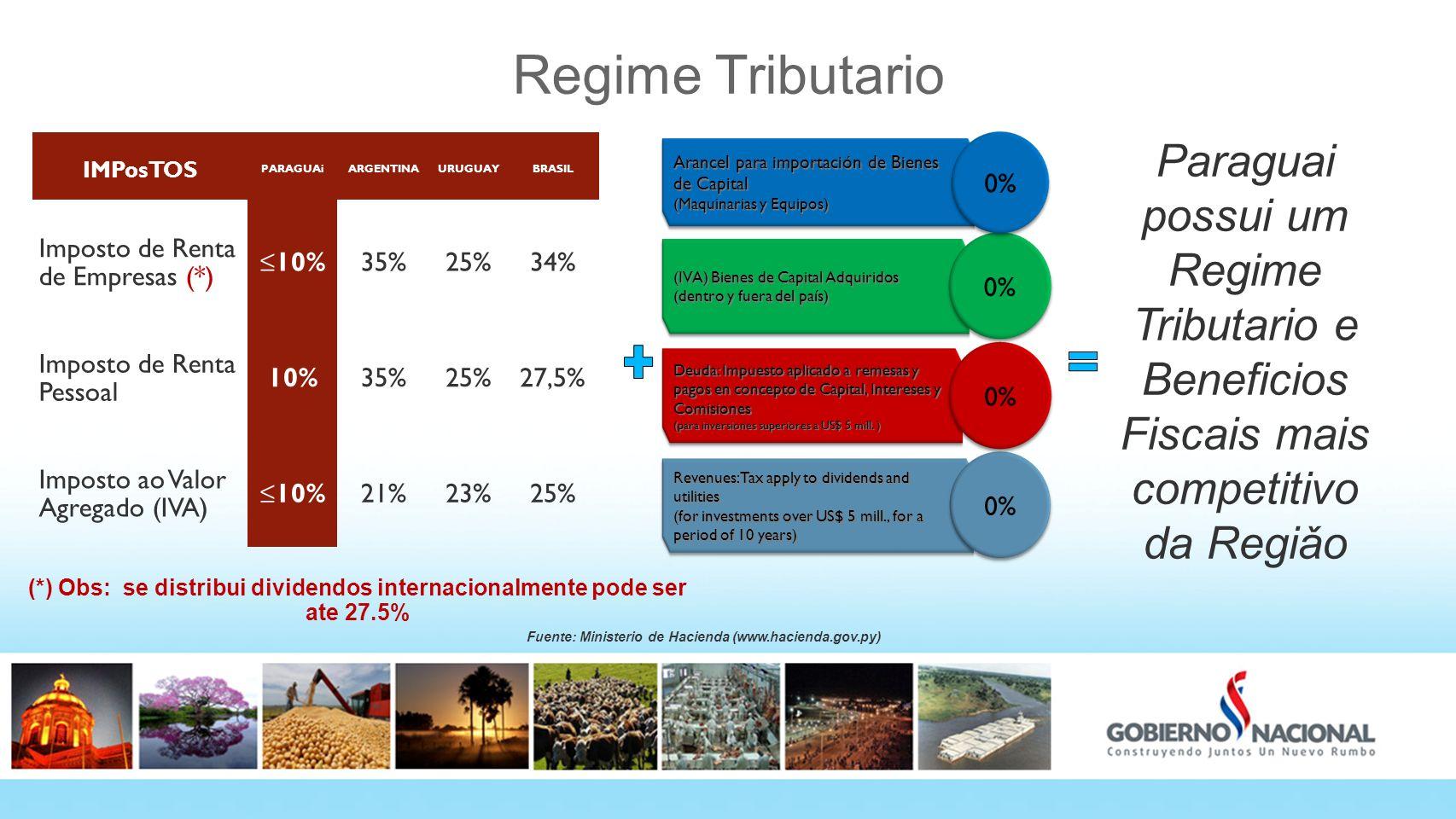 Regime Tributario IMPosTOS. PARAGUAi. ARGENTINA. URUGUAY. BRASIL. Imposto de Renta de Empresas (*)
