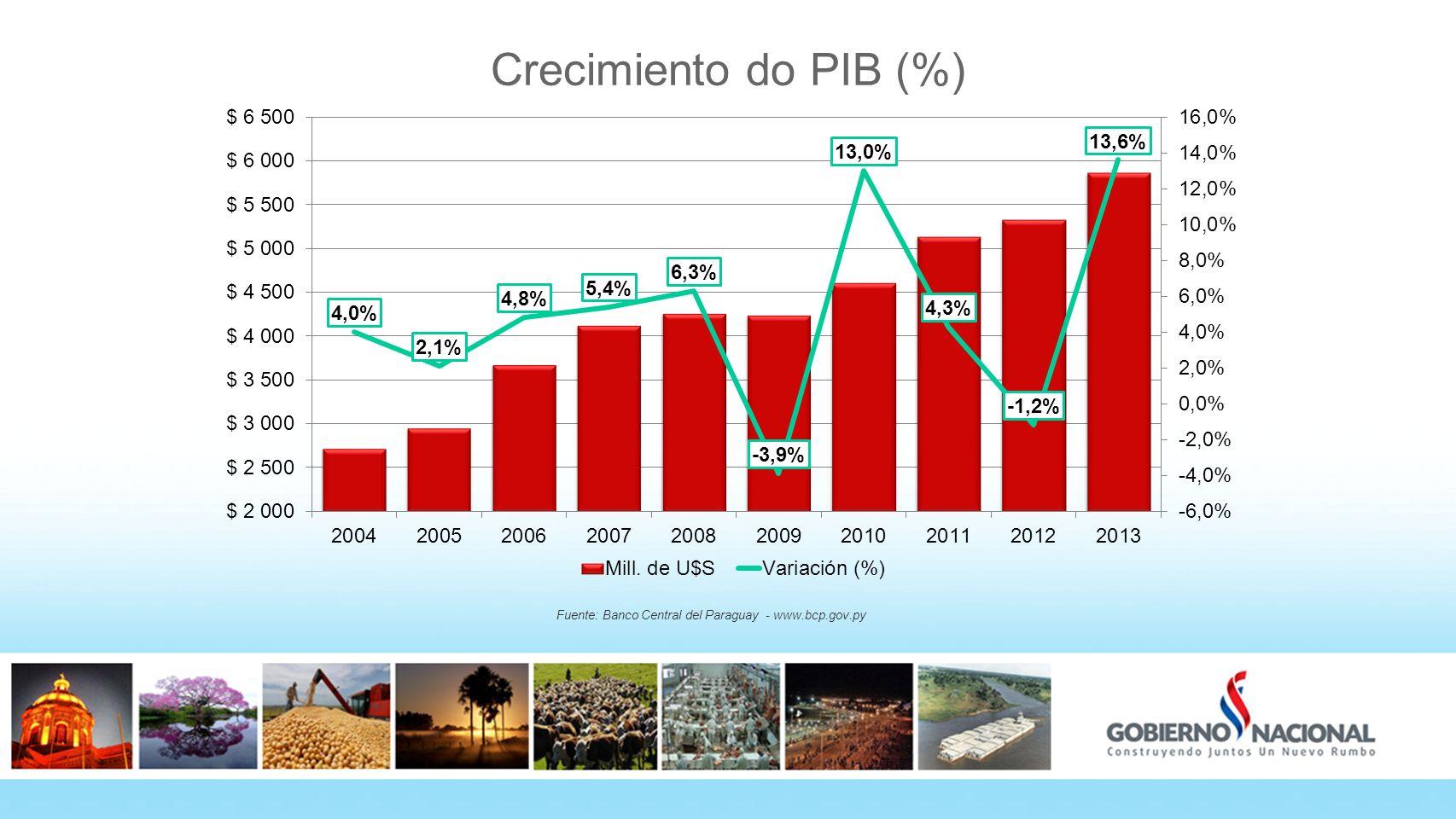 Crecimiento do PIB (%) Fuente: Banco Central del Paraguay - www.bcp.gov.py 6 6
