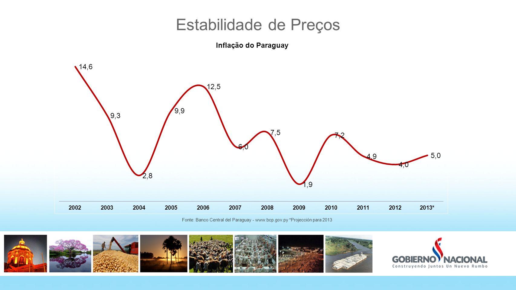Estabilidade de Preços