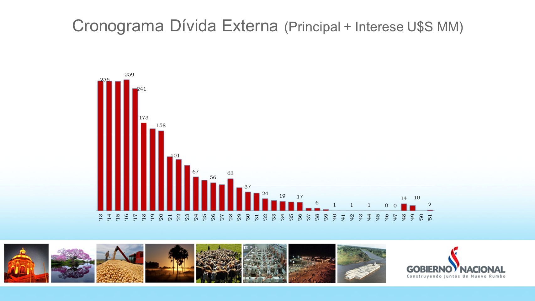 Cronograma Dívida Externa (Principal + Interese U$S MM)
