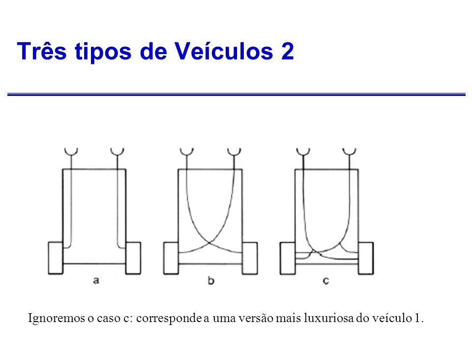Três tipos de Veículos 2 Ignoremos o caso c: corresponde a uma versão mais luxuriosa do veículo 1.
