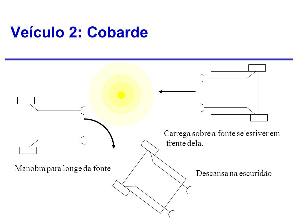 Veículo 2: Cobarde Carrega sobre a fonte se estiver em frente dela.