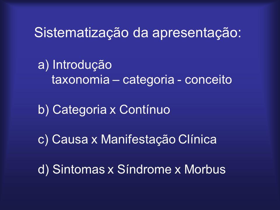 Sistematização da apresentação:
