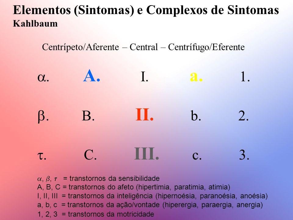 Elementos (Sintomas) e Complexos de Sintomas
