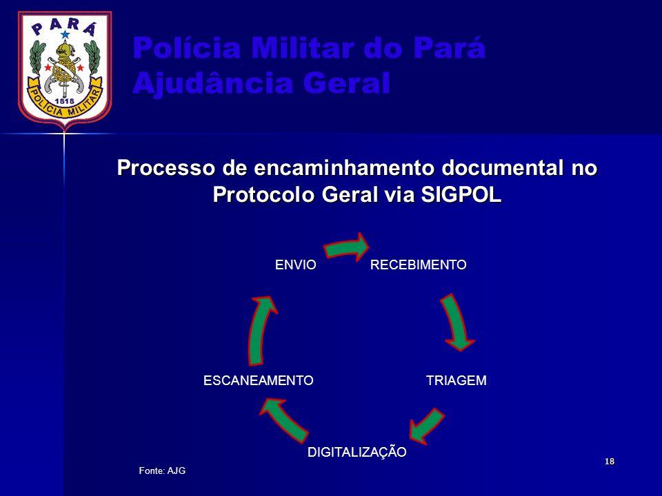 Processo de encaminhamento documental no Protocolo Geral via SIGPOL