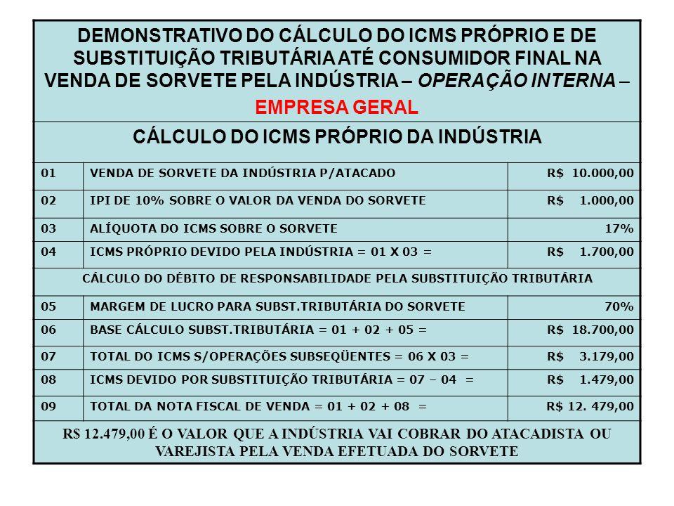 EMPRESA GERAL CÁLCULO DO ICMS PRÓPRIO DA INDÚSTRIA