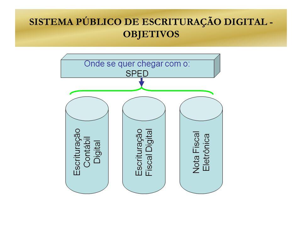 SISTEMA PÚBLICO DE ESCRITURAÇÃO DIGITAL - OBJETIVOS