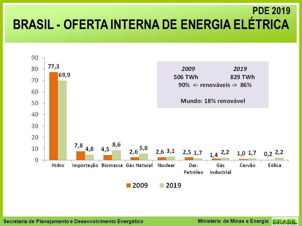 BRASIL - OFERTA INTERNA DE ENERGIA ELÉTRICA