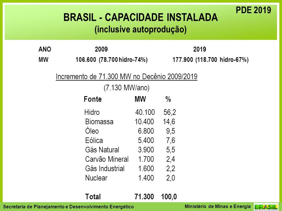 BRASIL - CAPACIDADE INSTALADA (inclusive autoprodução)