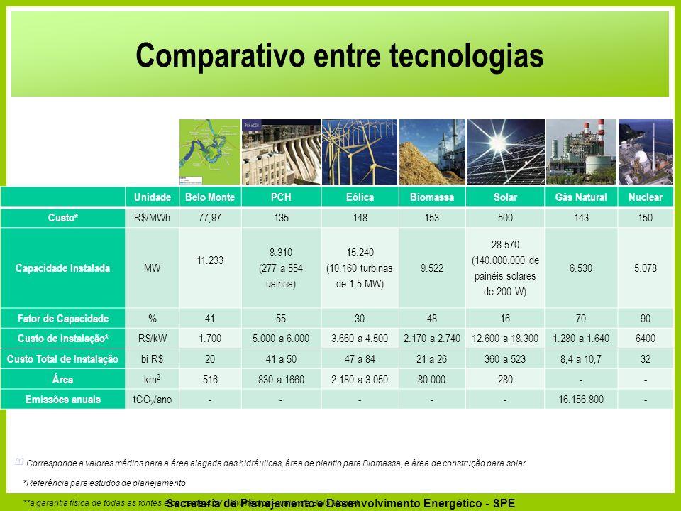 Comparativo entre tecnologias