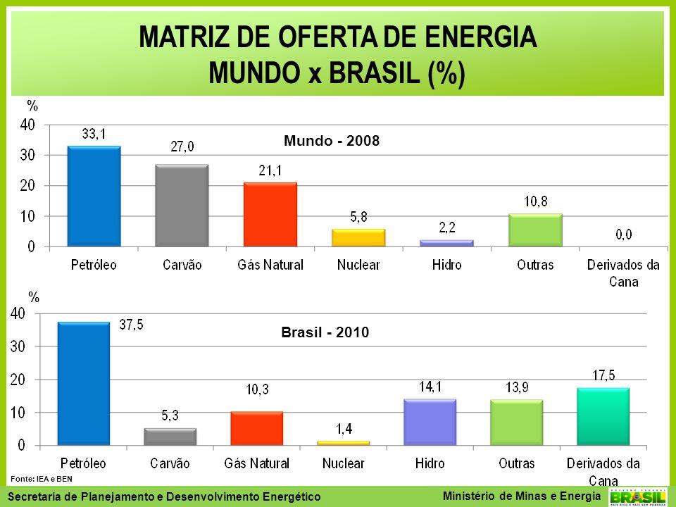 MATRIZ DE OFERTA DE ENERGIA