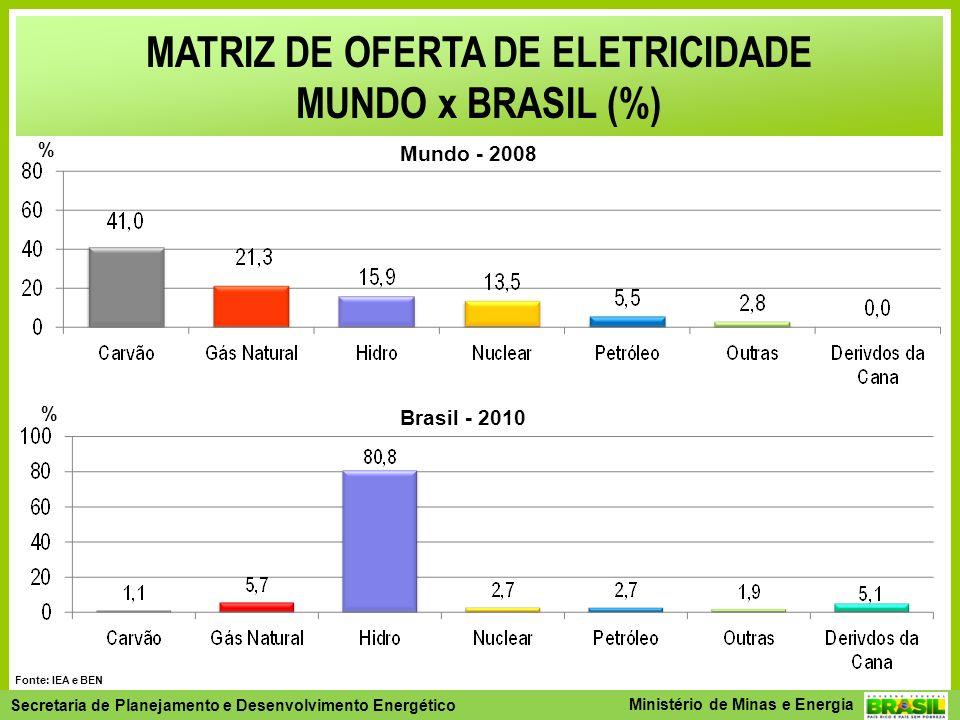 MATRIZ DE OFERTA DE ELETRICIDADE