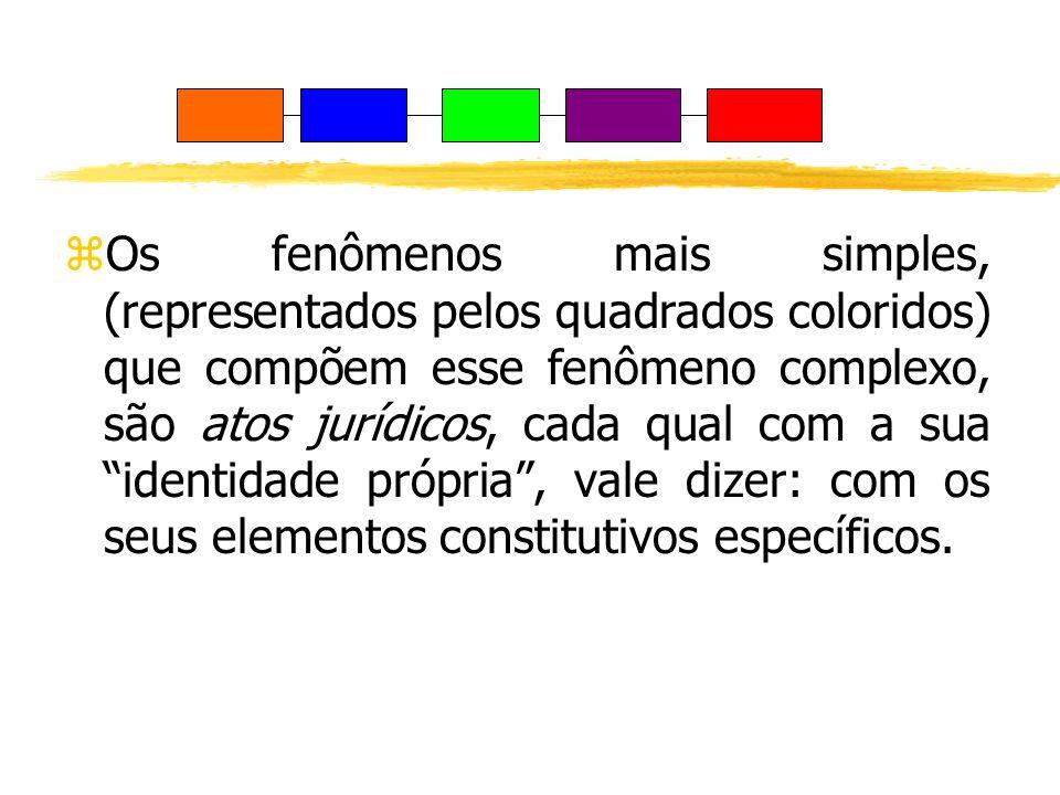 Os fenômenos mais simples, (representados pelos quadrados coloridos) que compõem esse fenômeno complexo, são atos jurídicos, cada qual com a sua identidade própria , vale dizer: com os seus elementos constitutivos específicos.