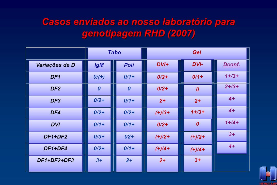 Casos enviados ao nosso laboratório para genotipagem RHD (2007)