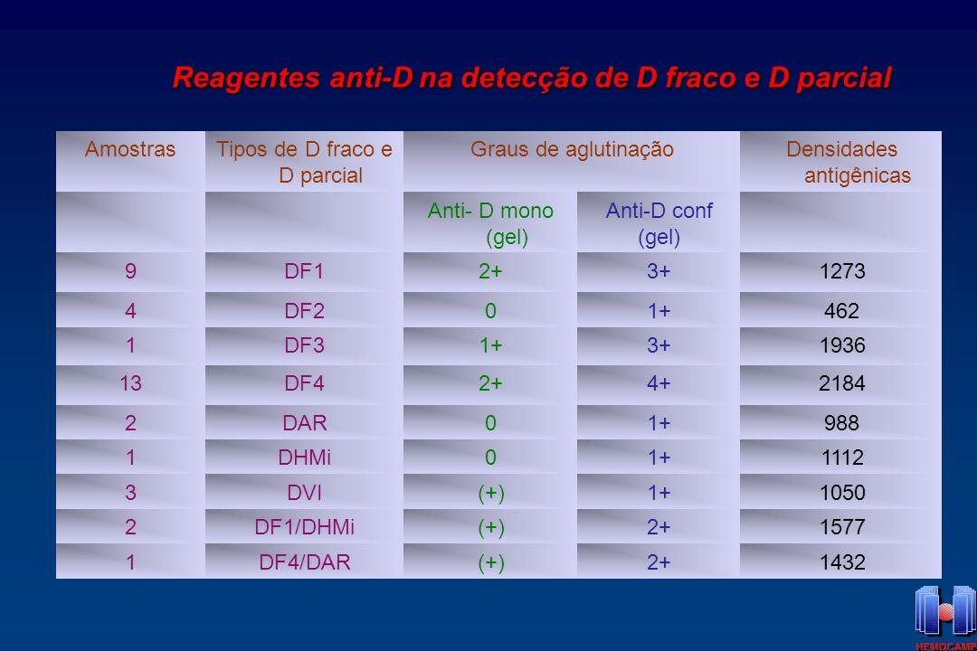 Reagentes anti-D na detecção de D fraco e D parcial