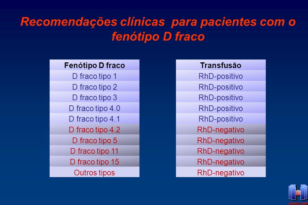Recomendações clínicas para pacientes com o fenótipo D fraco