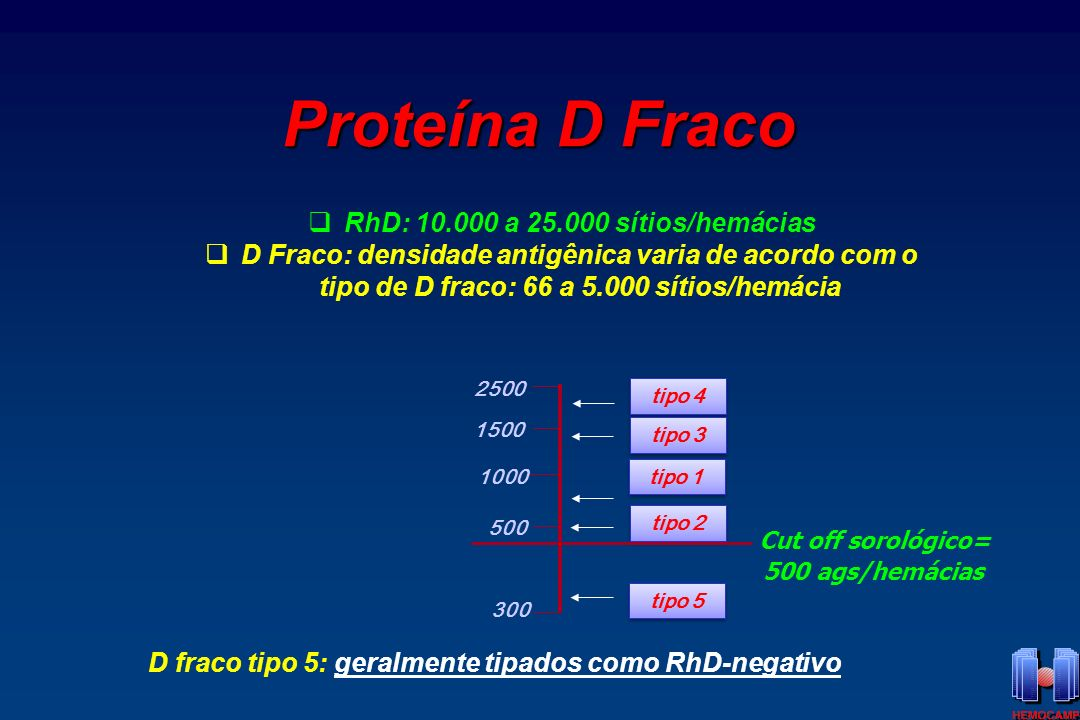 Proteína D Fraco RhD: 10.000 a 25.000 sítios/hemácias