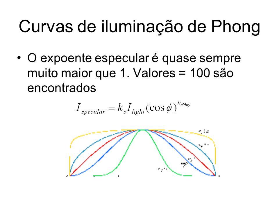 Curvas de iluminação de Phong