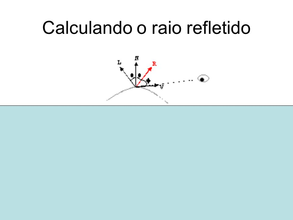 Calculando o raio refletido