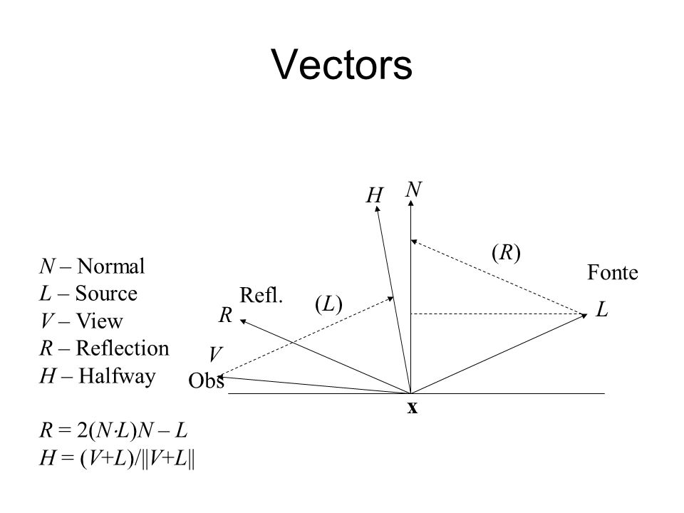 Vectors N H (R) N – Normal Fonte L – Source V – View Refl. (L)