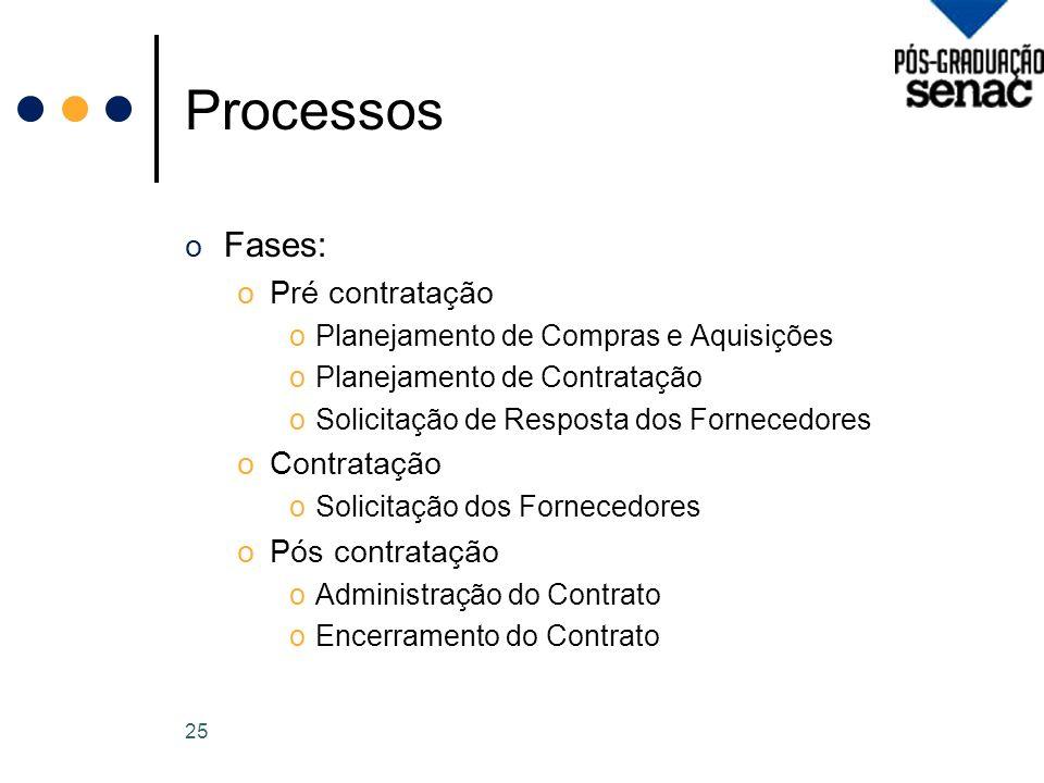 Processos Fases: Pré contratação Contratação Pós contratação