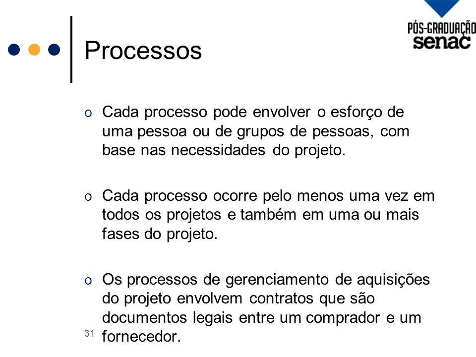 Processos Cada processo pode envolver o esforço de uma pessoa ou de grupos de pessoas, com base nas necessidades do projeto.