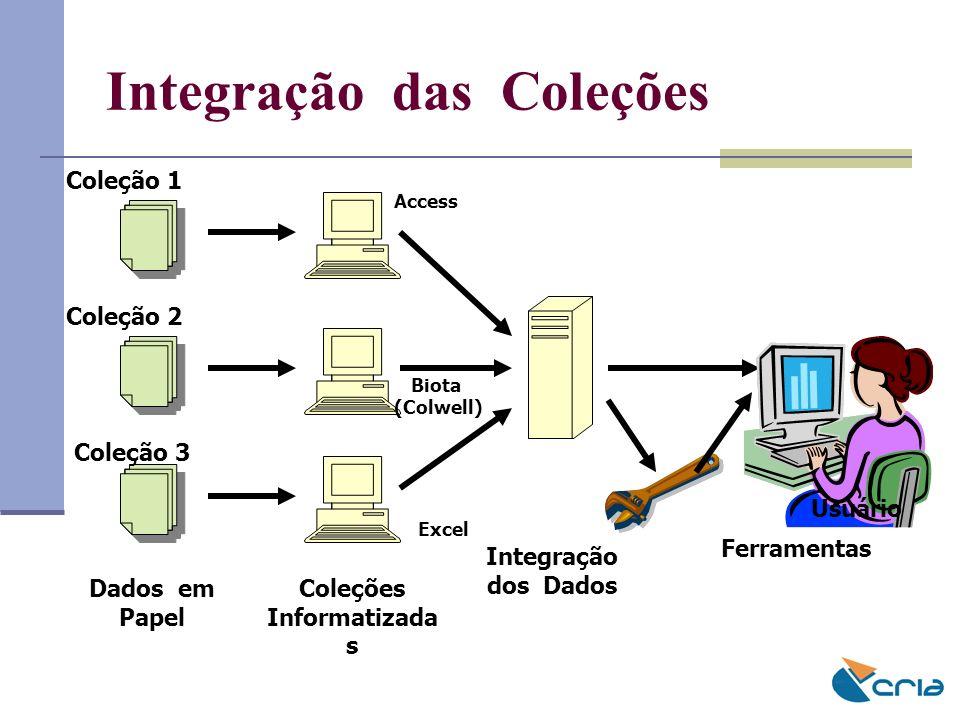 Integração das Coleções