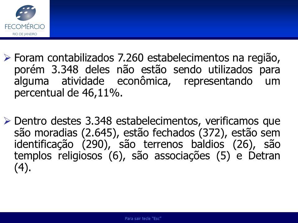 Foram contabilizados 7. 260 estabelecimentos na região, porém 3