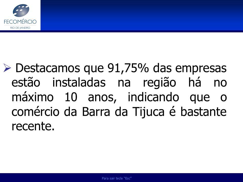 Destacamos que 91,75% das empresas estão instaladas na região há no máximo 10 anos, indicando que o comércio da Barra da Tijuca é bastante recente.