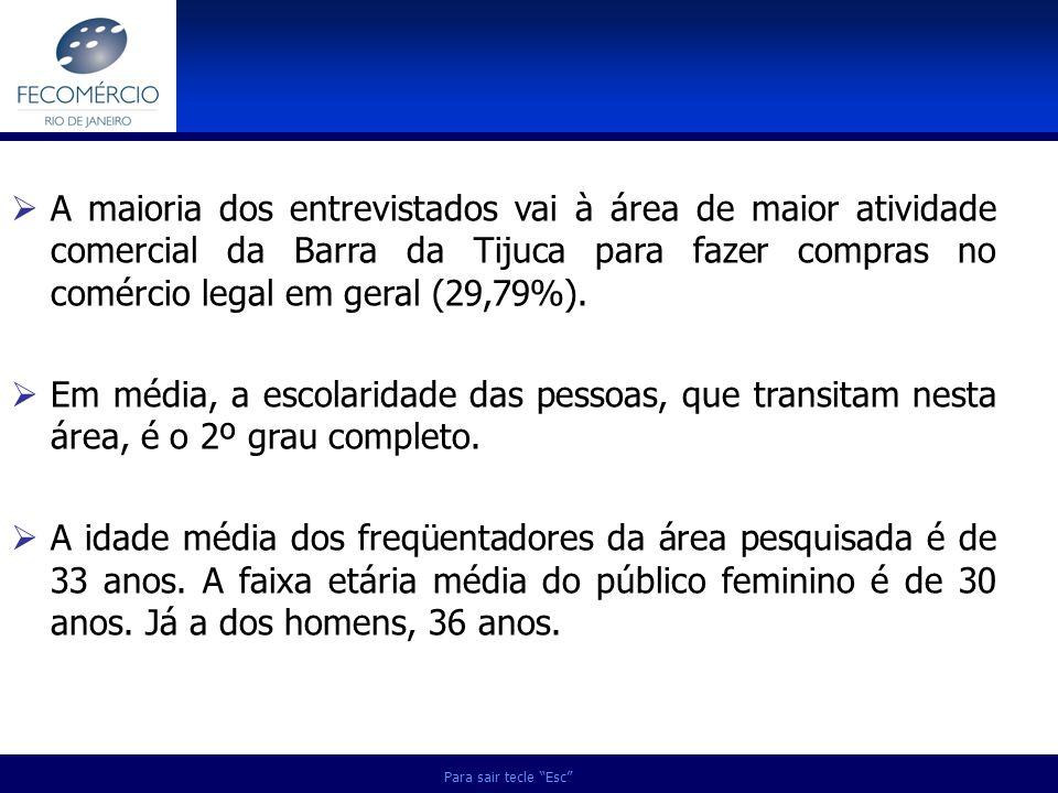 A maioria dos entrevistados vai à área de maior atividade comercial da Barra da Tijuca para fazer compras no comércio legal em geral (29,79%).