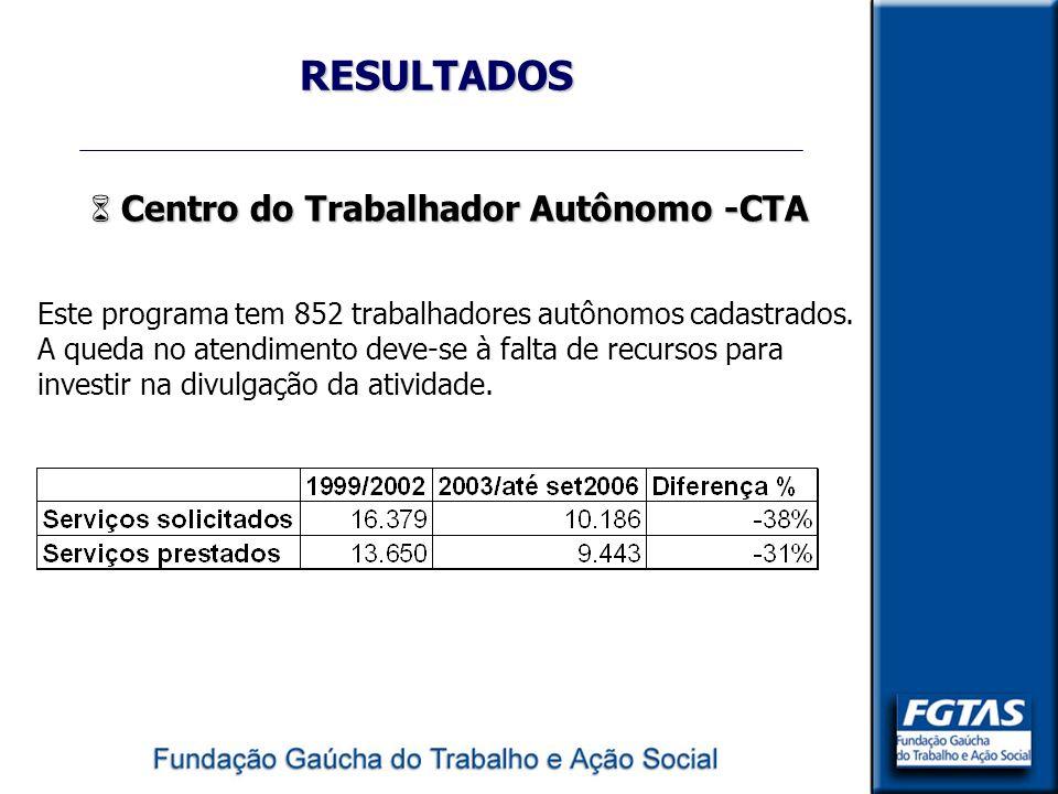 RESULTADOS Centro do Trabalhador Autônomo -CTA