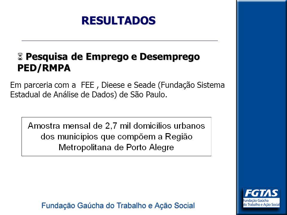 RESULTADOS Pesquisa de Emprego e Desemprego PED/RMPA