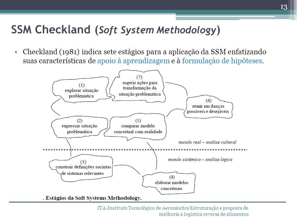 SSM Checkland (Soft System Methodology)