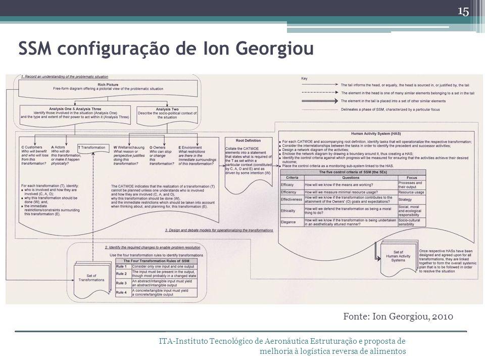 SSM configuração de Ion Georgiou